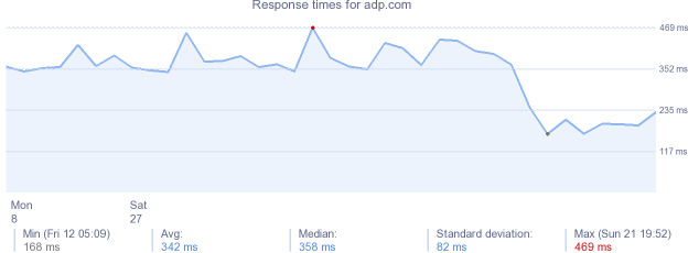 load time for adp.com