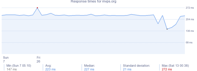 load time for mvps.org