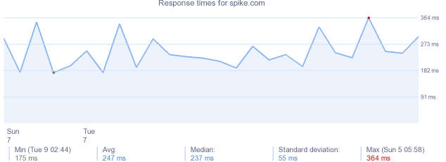 load time for spike.com