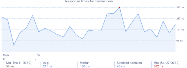 load time for carmax.com