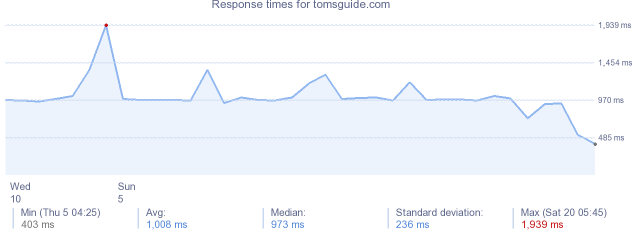 load time for tomsguide.com