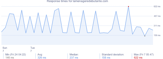 load time for lamenageredebutante.com