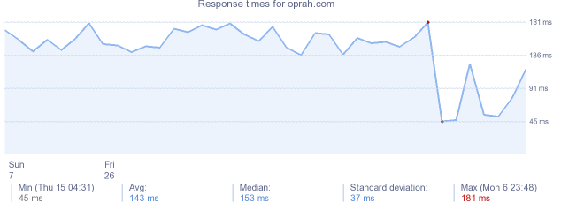 load time for oprah.com