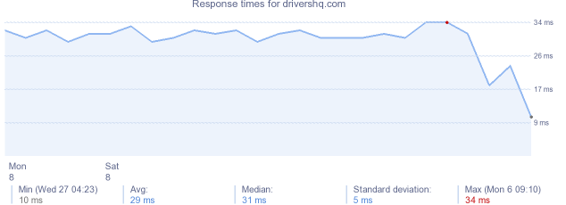 load time for drivershq.com