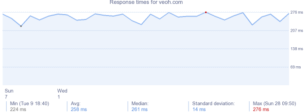 load time for veoh.com