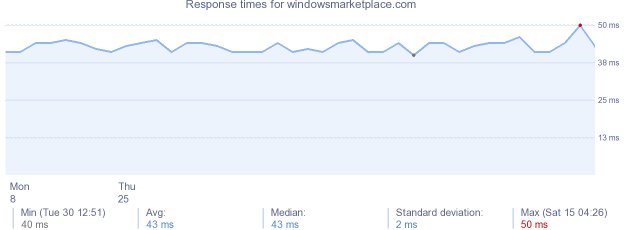 load time for windowsmarketplace.com