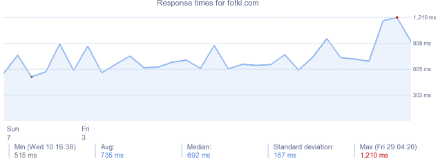 load time for fotki.com