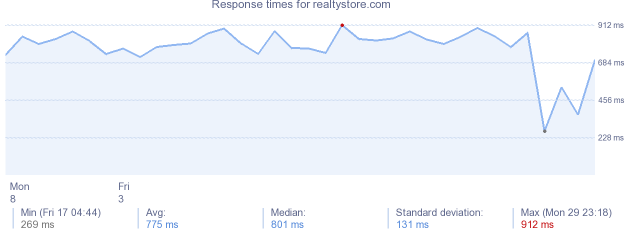 load time for realtystore.com