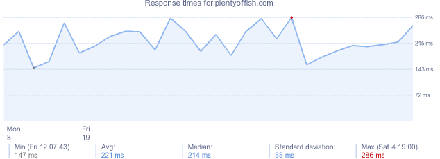 load time for plentyoffish.com