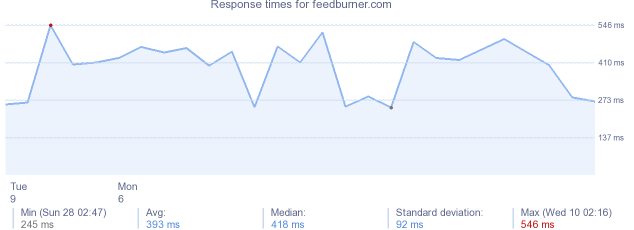 load time for feedburner.com