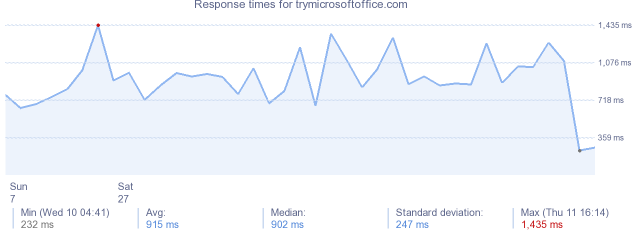 load time for trymicrosoftoffice.com