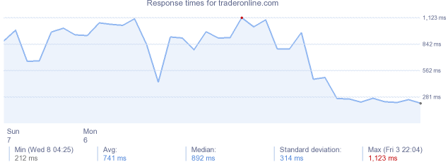 load time for traderonline.com