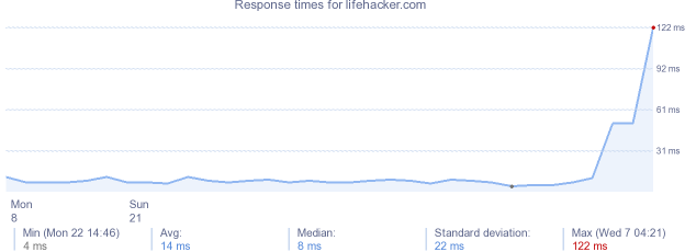 load time for lifehacker.com