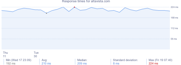 load time for altavista.com