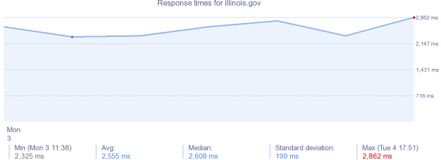 load time for illinois.gov
