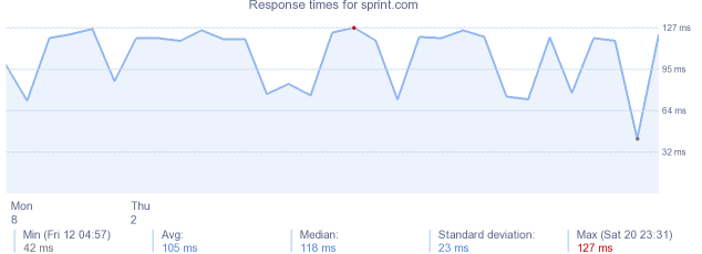 load time for sprint.com