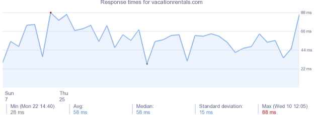 load time for vacationrentals.com