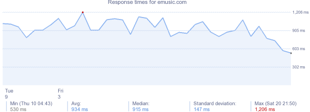 load time for emusic.com