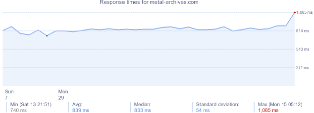 load time for metal-archives.com