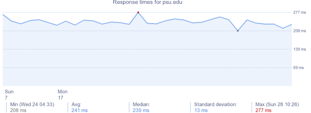 load time for psu.edu