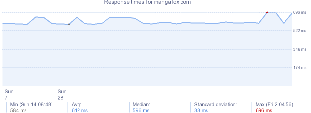 load time for mangafox.com