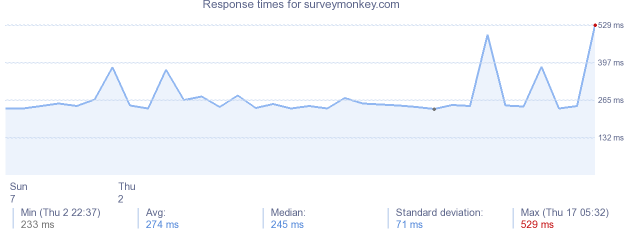 load time for surveymonkey.com
