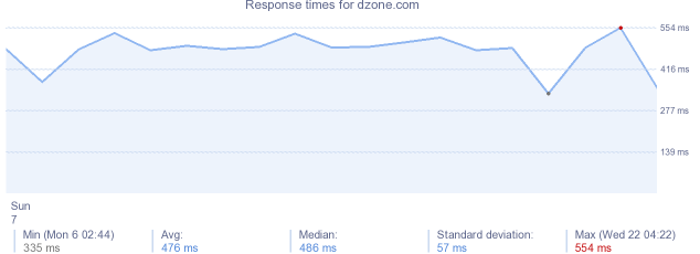 load time for dzone.com