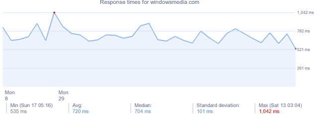 load time for windowsmedia.com