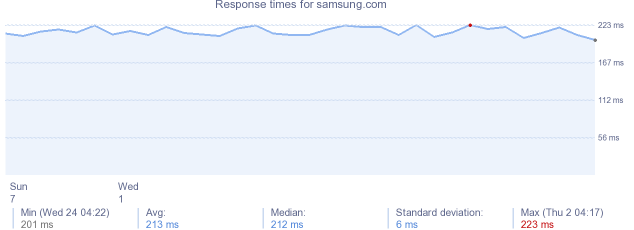 load time for samsung.com