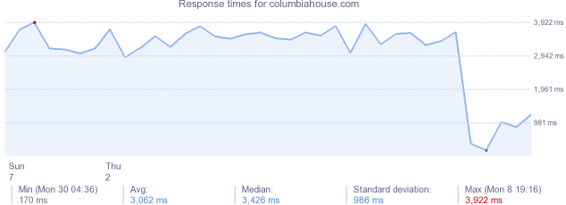 load time for columbiahouse.com