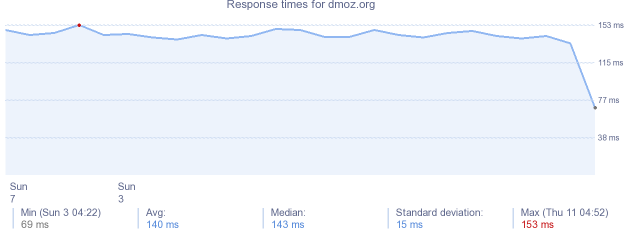 load time for dmoz.org