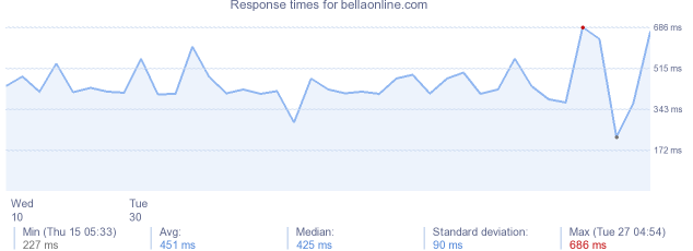 load time for bellaonline.com