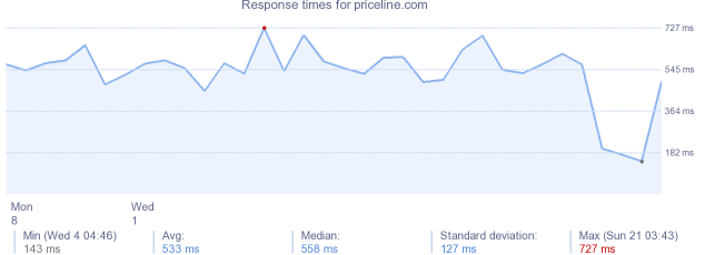 load time for priceline.com