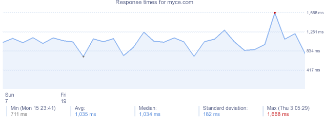 load time for myce.com