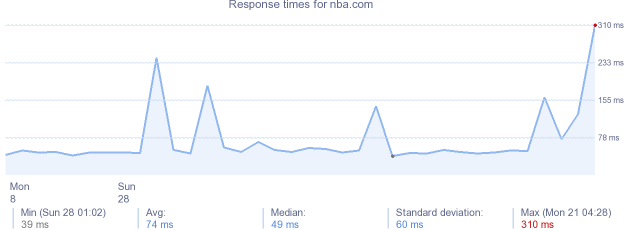 load time for nba.com