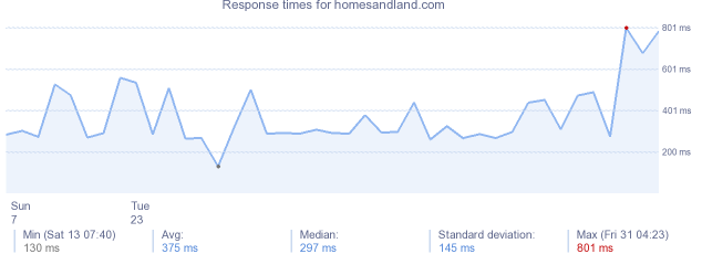 load time for homesandland.com