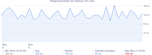 load time for fashion-411.com