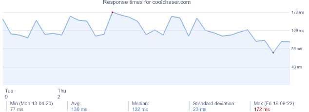 load time for coolchaser.com