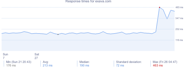 load time for exava.com