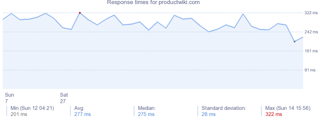 load time for productwiki.com