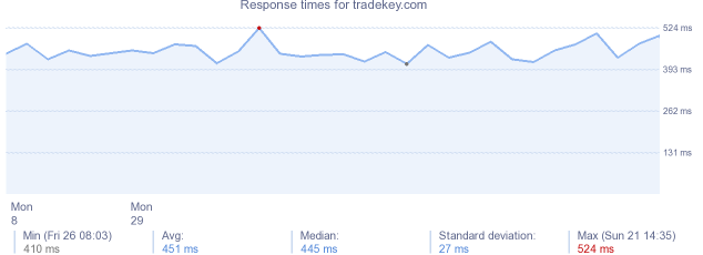 load time for tradekey.com