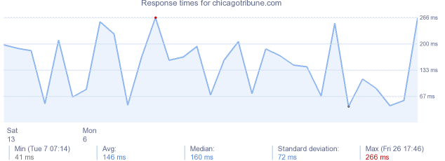 load time for chicagotribune.com