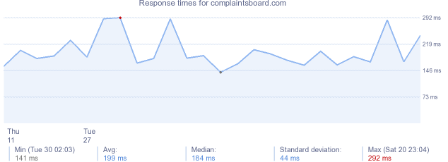 load time for complaintsboard.com