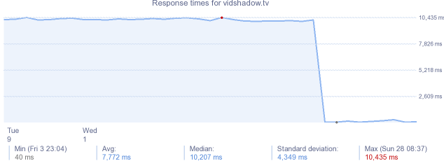 load time for vidshadow.tv