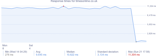 load time for timesonline.co.uk
