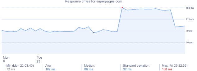 load time for superpages.com