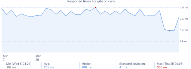 load time for gibson.com
