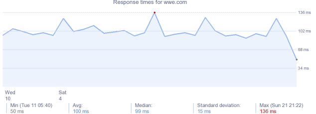 load time for wwe.com