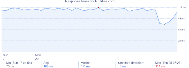 load time for liutilities.com