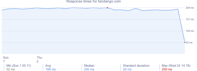 load time for fandango.com